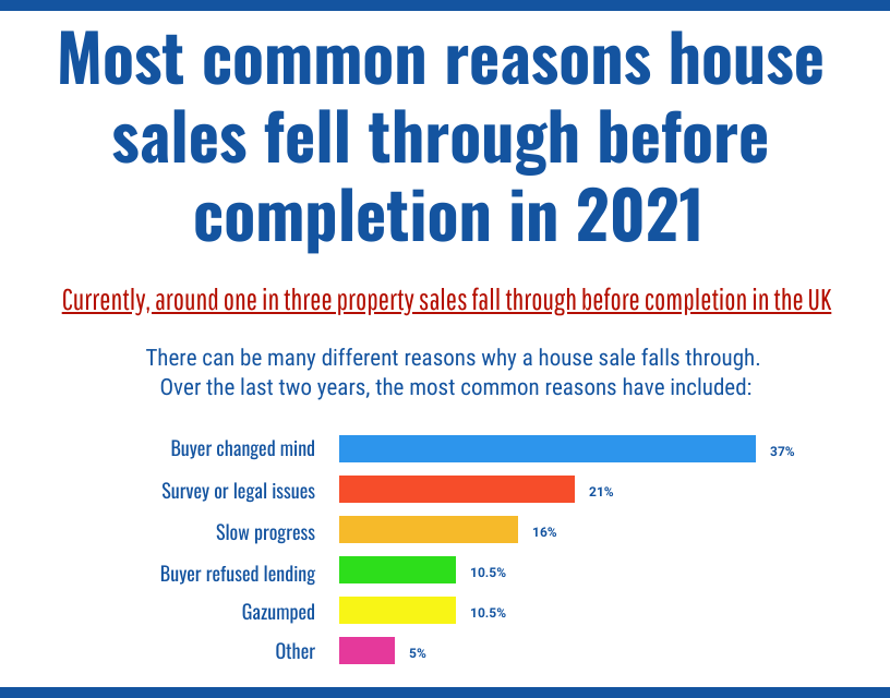 Reasons house sales fall through before completion